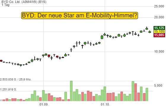 Ist BYD der neue Star am E-Mobility-Himmel? Will in Europa mit der Han-Limousine angreifen!