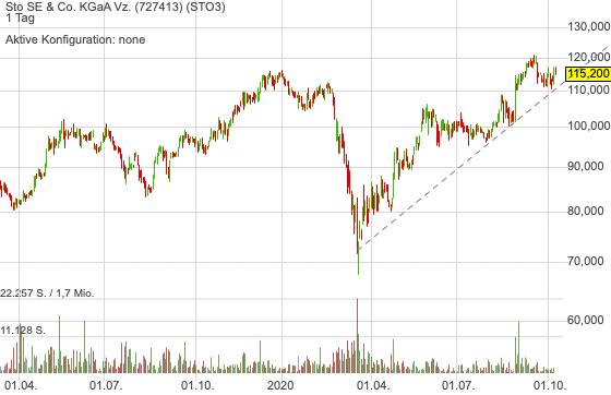 Sto SE dürfte aufgrund der grünen Welle nun verstärkt in den Investorenfokus geraten!