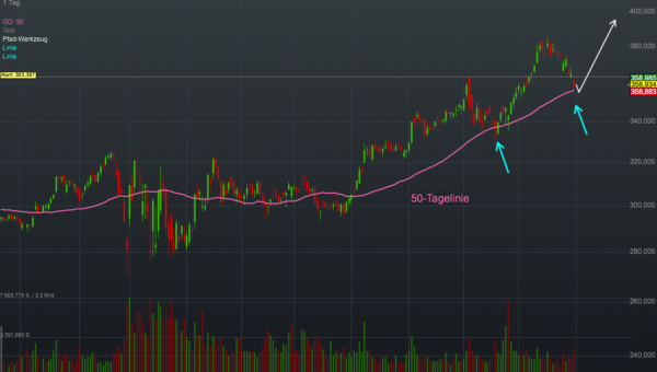 Chartanalyse Costco Wholesale: Der Großhändler will nun auch den chinesischen Markt erobern!