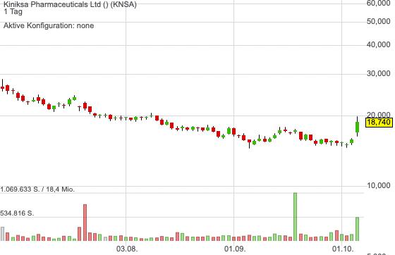 Goldman Sachs sieht bei Kiniksa Aufwärtspotenzial von mehr als 80 %!