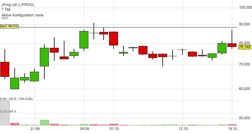 Software-IPO Jfrog nähert sich dem Buy-Trigger!