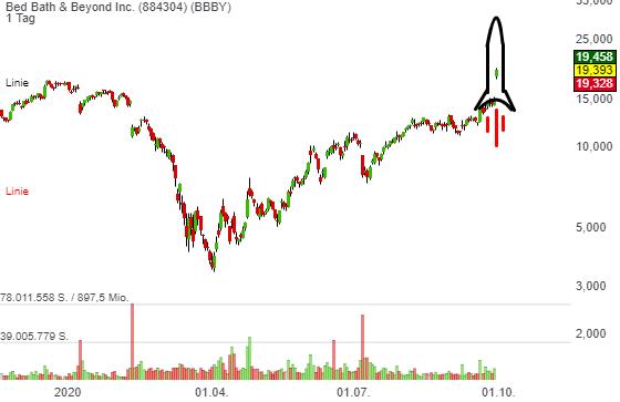 Rocket-Chart is back! Bed Bath & Beyond (BBBY) – Turnaround-Story läuft an. Die Aktie: +30 %.