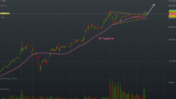 Chartanalyse Tesla: Ritterschlag - der wertvollste Autobauer der Welt wird in den S&P 500 aufgenommen!