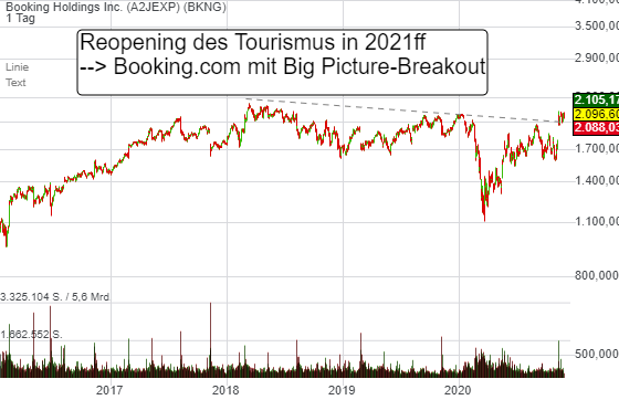 Reopening des Tourismus in 2021ff. Booking.com startet den Big Picture-Breakout!
