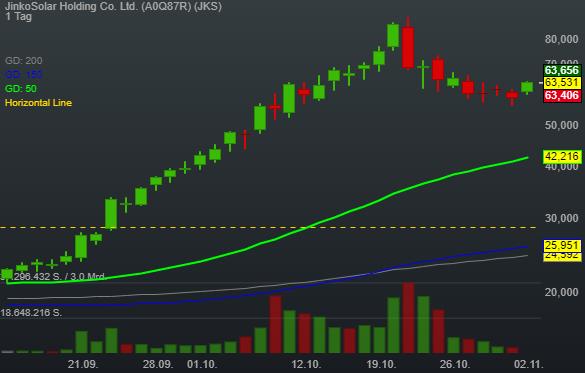Jiangxi Jinko vor Aufnahme in STAR Market - JinkoSolar mit neuem Trendschub
