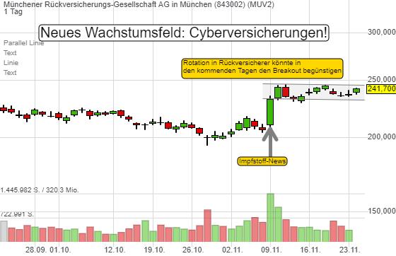 Rotationskandidat MunichRE könnte anspringen! Wachstumsfeld sind Cyberversicherungen. KGV22e von 10!