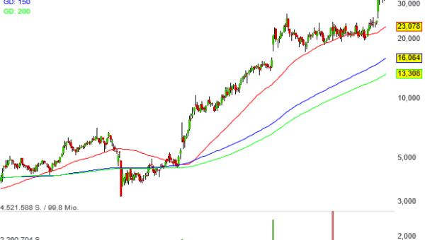 Der Kurs von Neo Darvas mit Pivotal-News-Points-Aktie Celsius Holdings hat seit 2011 um 22.580 % zugelegt