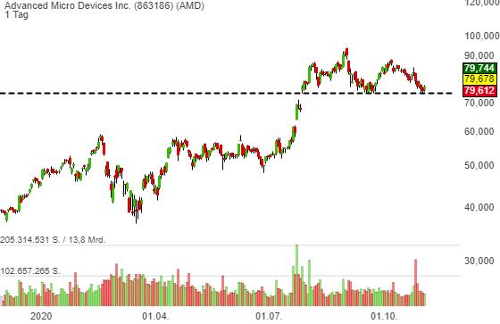 AMD (AMD): Großangriff auf Nvidia (NVDA) und Intel (INTC). Goldman setzt die Aktie auf Conviction Buy; Kursziel 96 USD.
