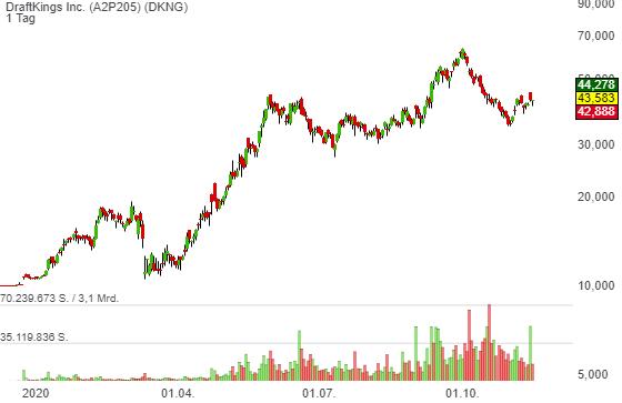 Bei dieser Aktie lauert ein Kurspotenzial von rund 130 %. Loop Capital initiiert die Coverage mit Buy und einem Kursziel von 100 USD.
