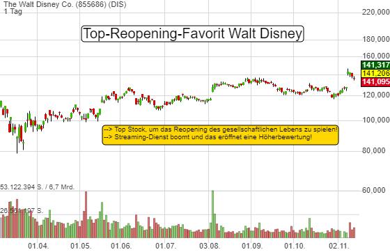 Walt Disney: Top-Reopening-Favorit! Streaming-Boom rechtfertig eine Höherbewertung!