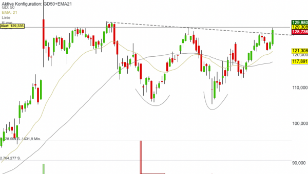 Medpace Holdings - Chart-Breakout aus mehrwöchiger Konsolidierung