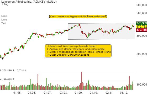 Warum sich Lululemon in einer Frühphase des Wachstums sieht. Kann die Aktie ihre Base verlassen?
