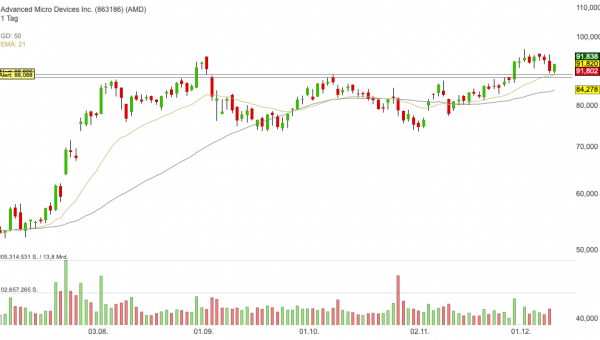 AMD - Trading-Chance mit geringer Risikotoleranz!