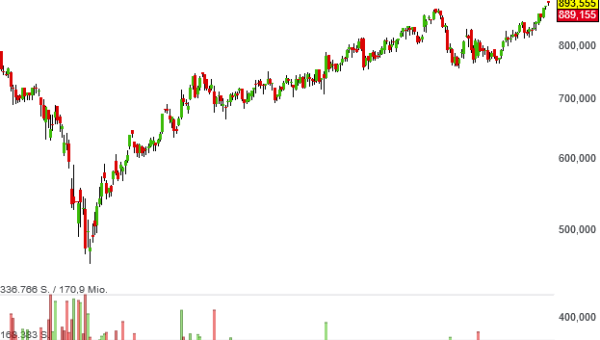 Die Aktien von Simcorp gelten als Aufstiegskandidat für das High-Quality-Stocks Europe-Musterdepot