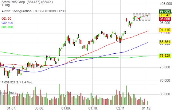 Re-Opening-Stocks bleiben gefragt - Starbucks bringt sich für die Trendfortsetzung in Stellung!