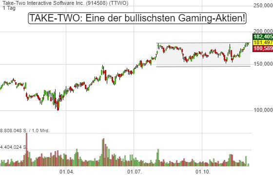Take-Two: Eine der bullischsten Gaming-Aktien. Reicht die Kraft für den Sprung auf über 200 USD?