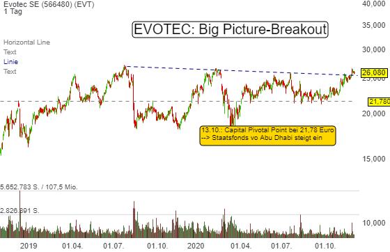 Evotec wird zum schönen Schwan: Big Picture-Breakout und massives Wachstumspotenzial durch Co-owned-Pipeline!