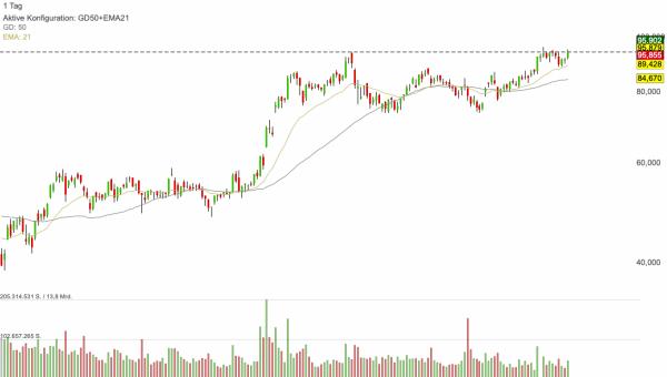AMD - Die Aktie befindet sich nach wie vor in Buy-Range und könnte durchziehen!