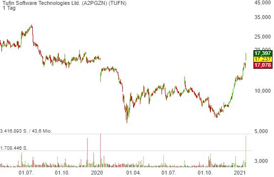 Trend Cybersecurity: Tufin (TUFN) - eine spannende IPO-Story, die nun endlich in Schwung kommt!