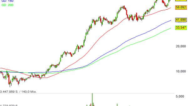 Aktien von eXp World Holdings glänzen als Verdoppler im Neo Darvas-Musterdepot