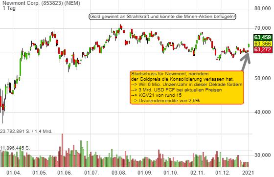 Gold gewinnt an Strahlkraft. War der Chart-Breakout der Startschuss für Goldminen-Aktien? Favorit Newmont!