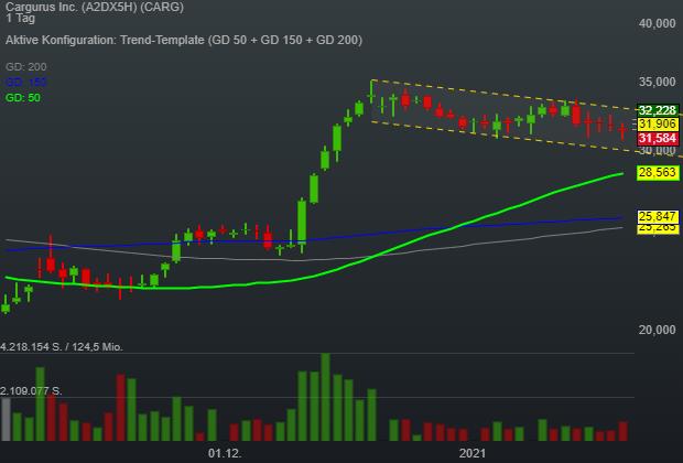 Kaufempfehlung von Goldman Sachs verleiht CarGurus (CARG) neues Momentum