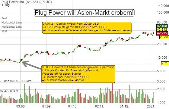 Jetzt will Plug Power den asiatischen Markt erobern- SK Group beteiligt sich mit 10%. US-Depotaktie 420% im Buchgewinn!