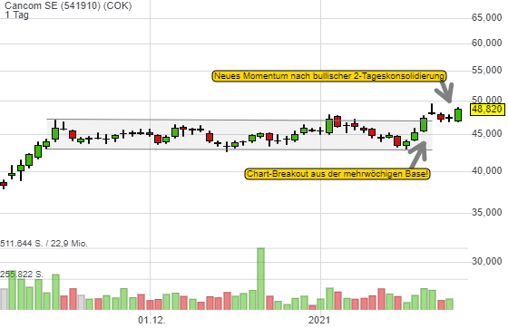 Warum Cancom eine kurzfristige Trading-Inspiration ist!