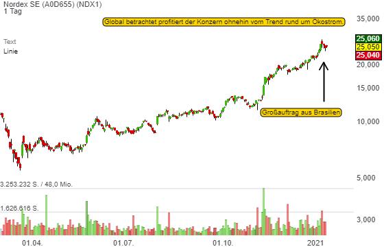 Nordex: Großauftrag aus Brasilien bringt die Aktie wieder in Schwung!