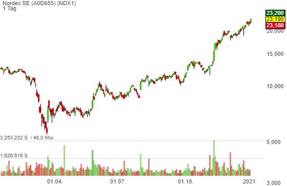 BofA traut Nordex starkes Wachstum zu - Aktie +6 % nach Kaufempfehlung mit einem Kursziel von 32 Euro!