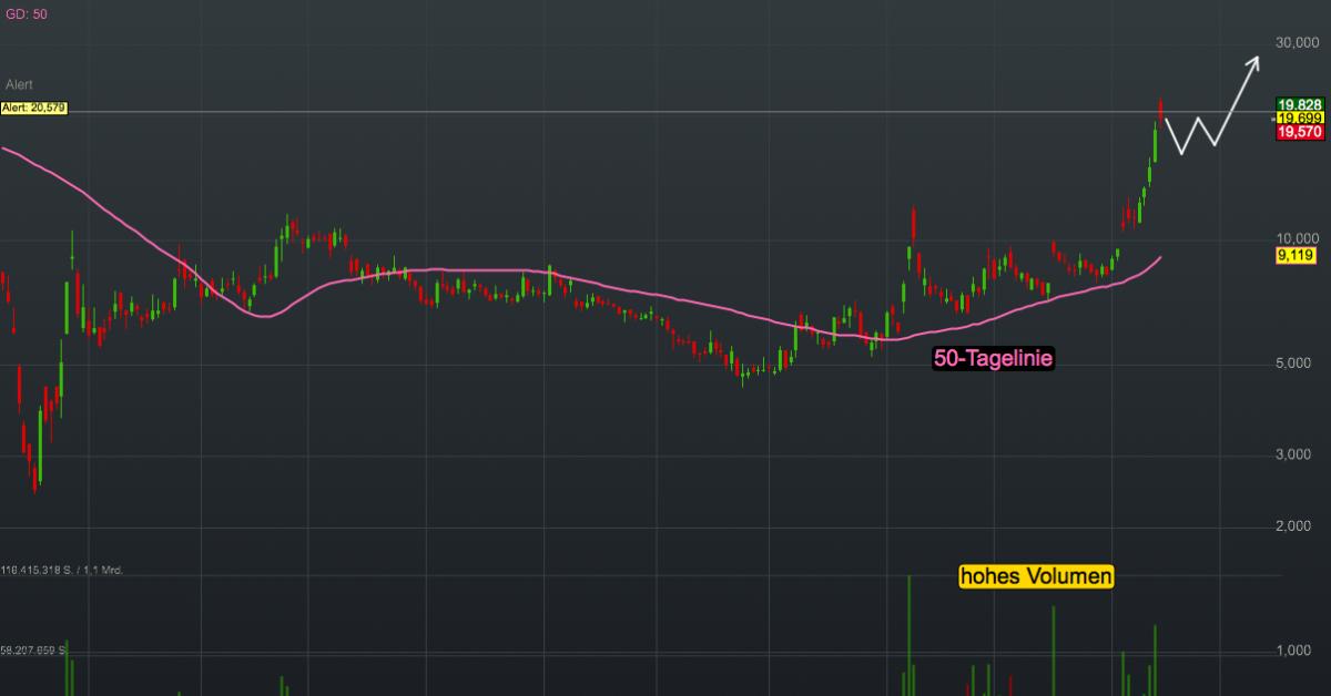 Trader 2021 Börsenspiel