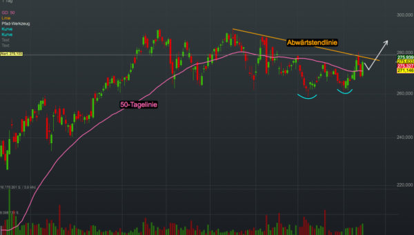 Chartanalyse Home Depot: Der Baumarkt-Trend und die HD Supply Übernahme sollten für weiteres Wachstum sorgen!