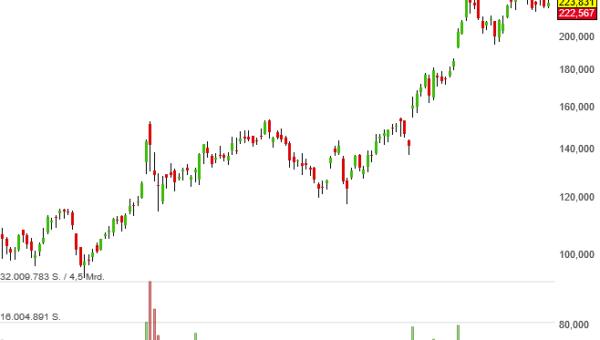 Die Aktien von CrowdStrike sollen in diesem Jahr das Neo Darvas Large Cap-Musterdepot verstärken
