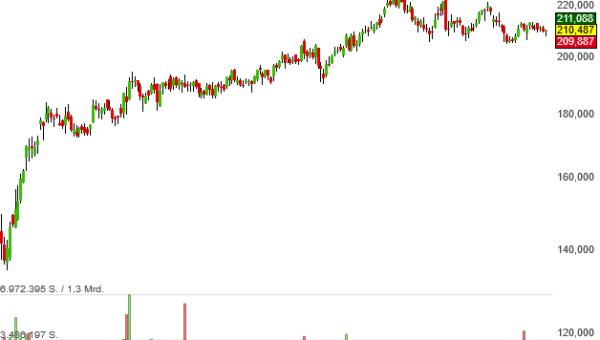Dollar-General wäre eine Verstärkung für unser Trendfolger-Musterdepot