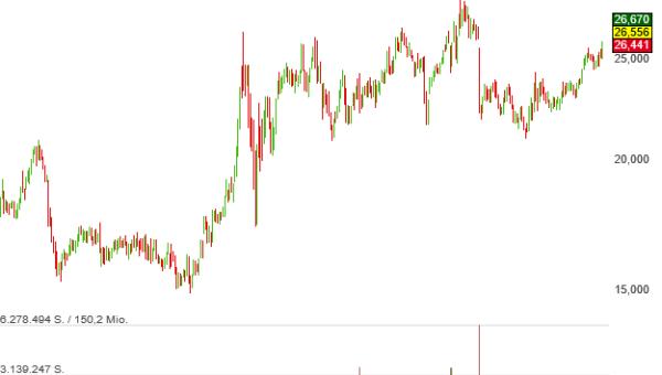 Die Aktien von Virtu Financial haben sich für das Joels Zauberformel-Musterdepot qualifiziert