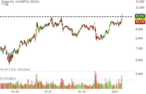 Tencent plant offenbar eine milliardenschwere Übernahme: Zynga (ZNGA) wäre der Favorit!