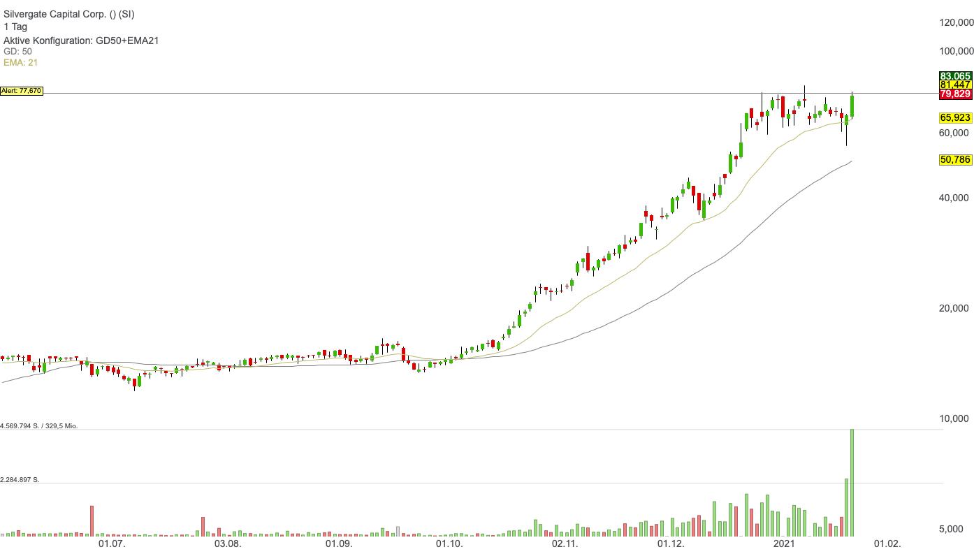 Silvergate Capital - Die Aktie der Krypto-Bank bricht heute aus!