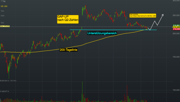 Chartanalyse Salesforce: Warum die Aktie des CRM-Spezialisten jetzt wieder interessant wird!