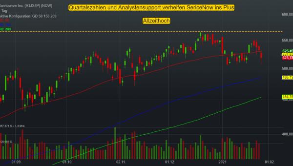 SerivceNow: Aktie zeigt nach Quartalsergebnissen und Analystensupport relative Stärke!