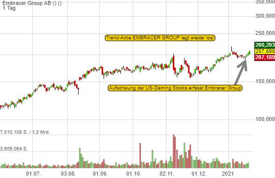 US-Gaming Stocks legen wieder los. In Europa startet Embracer Group die Trendfolge!
