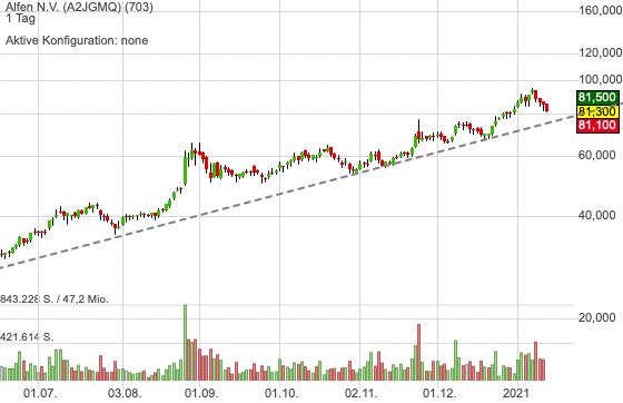 Alfen konsolidiert und könnte bald wieder für einen Trade interessant werden!