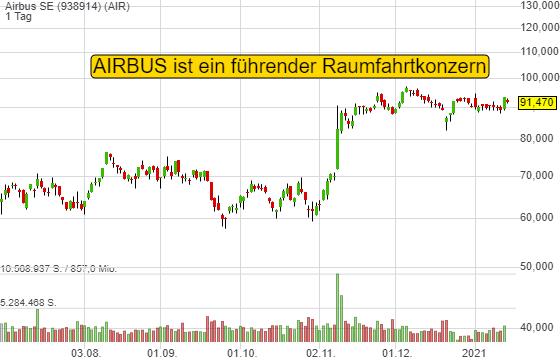 Raumfahrt- und Weltall-Apps werden das neue Megathema - ein 1,4 Billionen USD-Markt bis 2030. Airbus profitiert!
