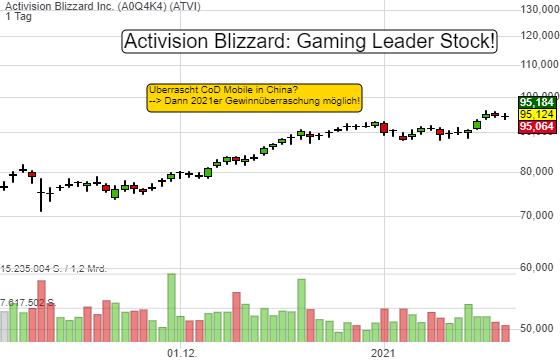 Überrascht Activision Blizzard mit CoD Mobile in China? 2021er Gewinnschätzungen könnten deutlich zulegen!