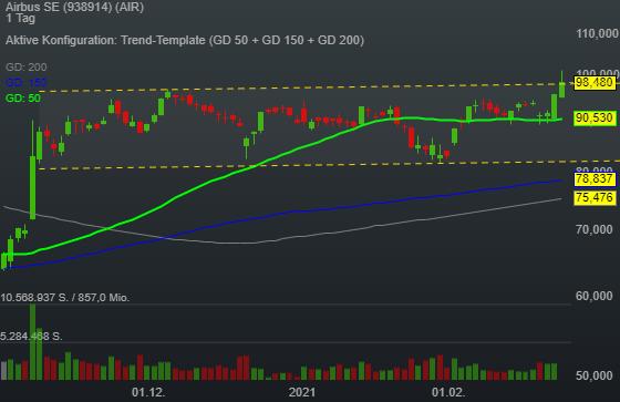Range-Breakout in schwachem Marktumfeld - Airbus überzeugt durch Outperformance