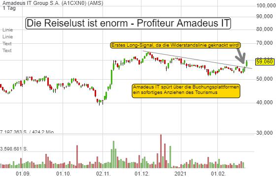 Die Reiselust ist enorm - Profiteur ist AMADEUS IT. Chart-Breakout!