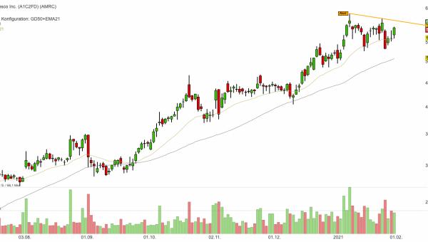 Ameresco - Relative Stärke, Buy-Ratings und KUV20 von lediglich 2,9