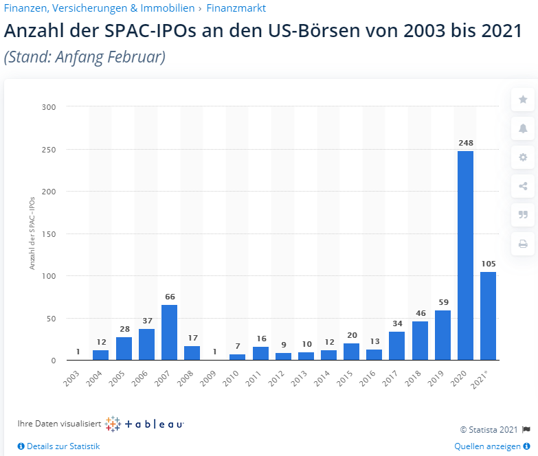 SPACS - Die besseren IPOs?