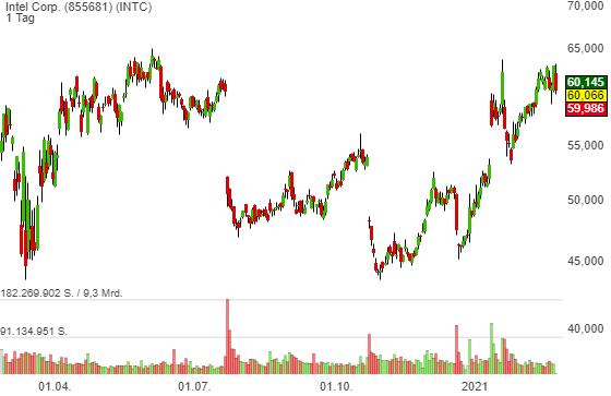 Intel (INTC) will zum drittgrößten Player auf dem Desktop-Gaming-Grafikmarkt aufsteigen!