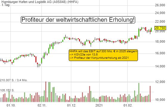 Hamburger Hafen: KGV23e von 13,5 - jetzt stehen eine Gewinnverdopplung bis 2025 und Wirtschaftserholung bevor!