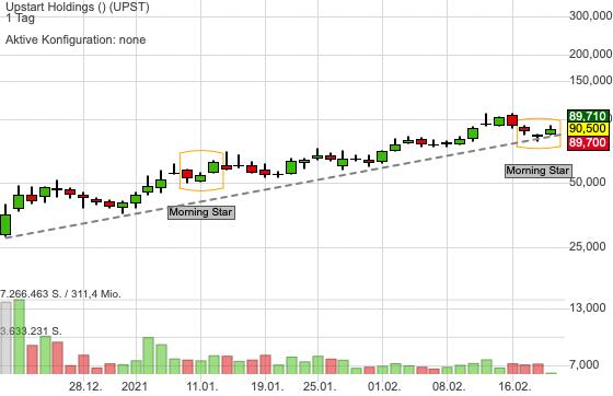 Kann das IPO Upstart bald weiter durchstarten?